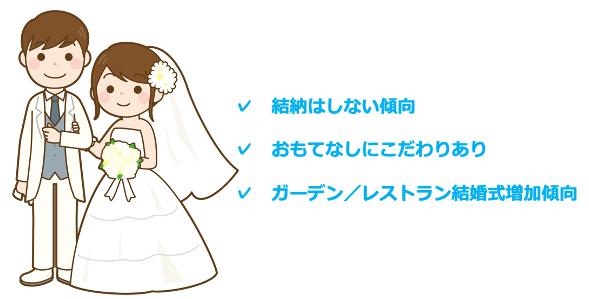 神奈川県の結婚式事情