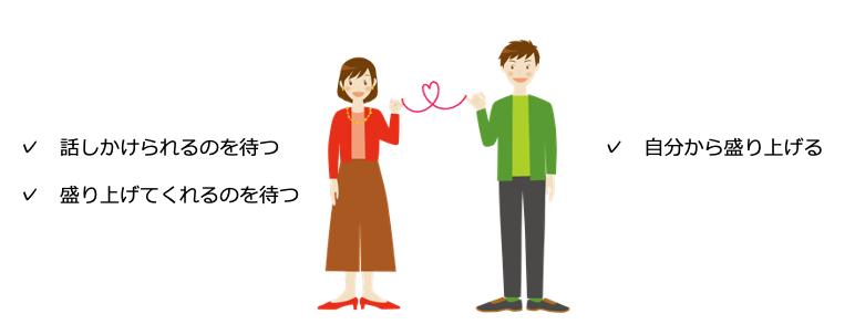 大阪府の地域柄や婚活をしている人の特徴